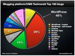 statistiques-wordpress
